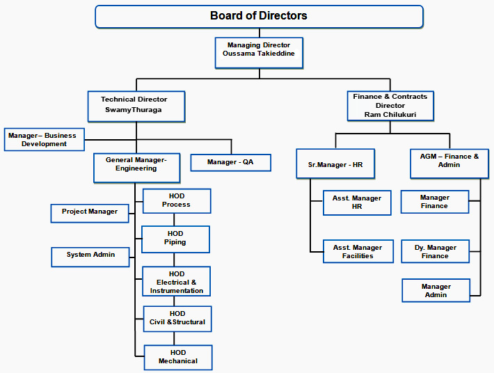 project organization chart engineering pictures to pin on